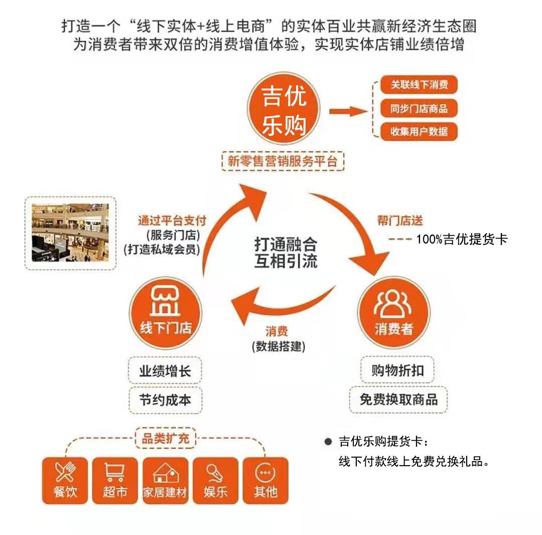 吉优乐购消费模型图.jpg